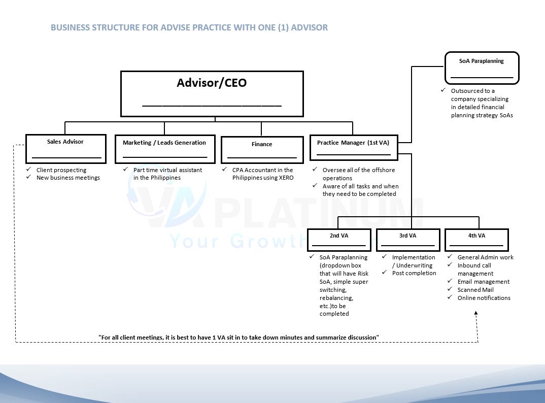 Business Structure for Advise Practice with One (1) Advisor Diagram